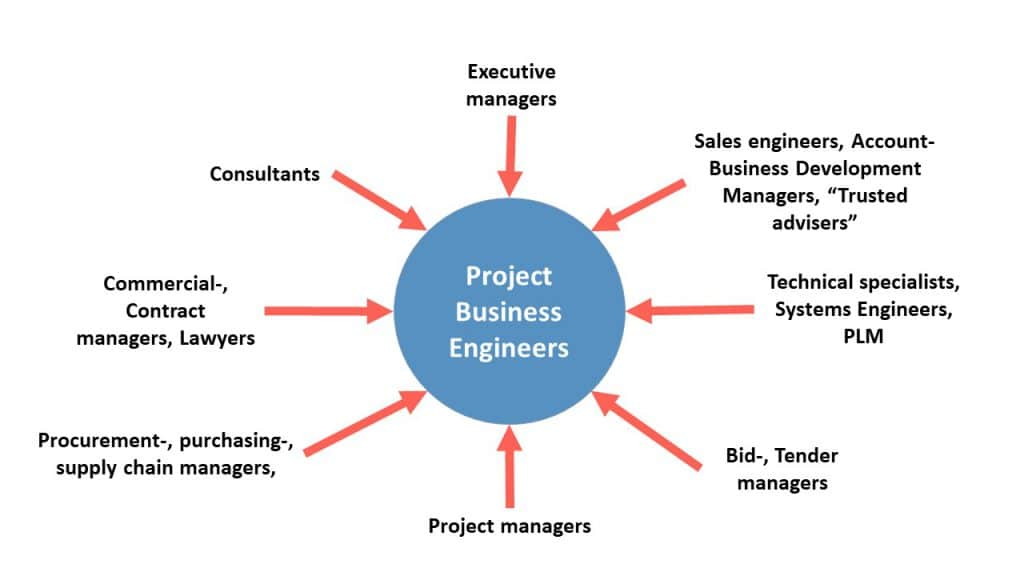 Project Business Engineers