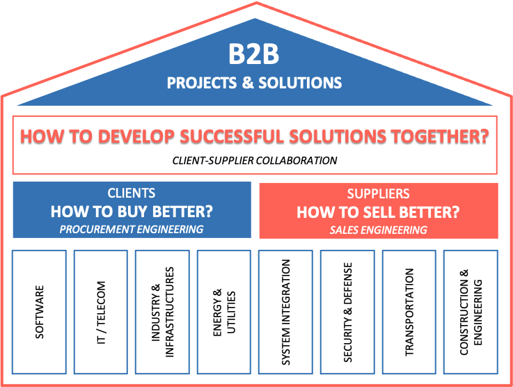 Collaboration in B2B projects